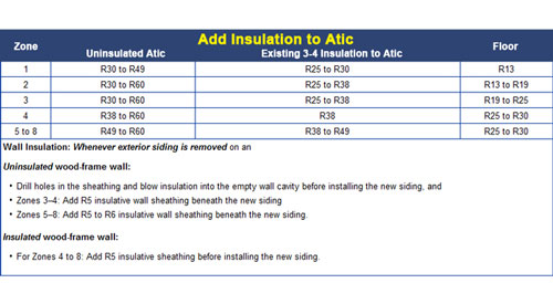 Alaska Insulation R Value Requirements For Ak Injection